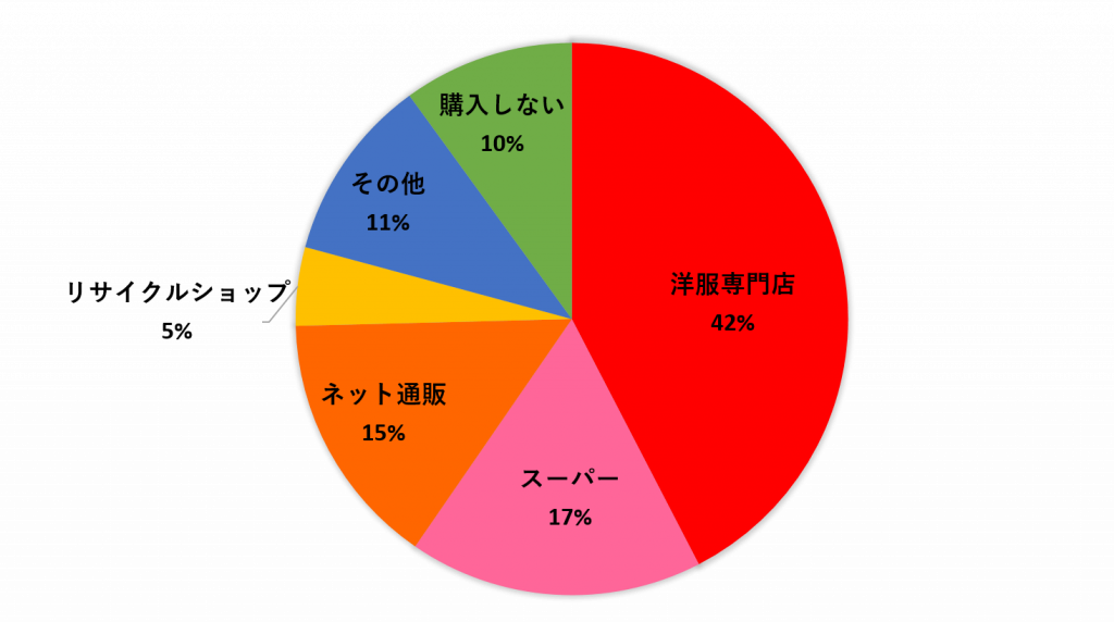 ファッションに関するアンケート_グラフ2