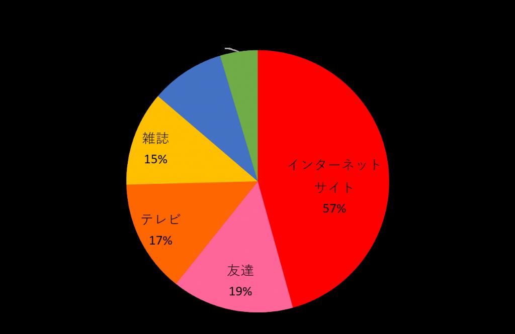 ファッション_グラフ4